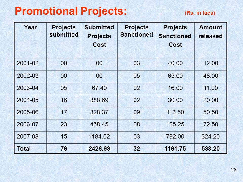 29 Contractual Farming Projects: (Rs.