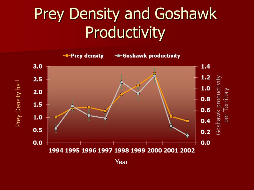 Prey Density and Goshawk Productivity Prey Density ha -1 Year Goshawk productivity per Territory