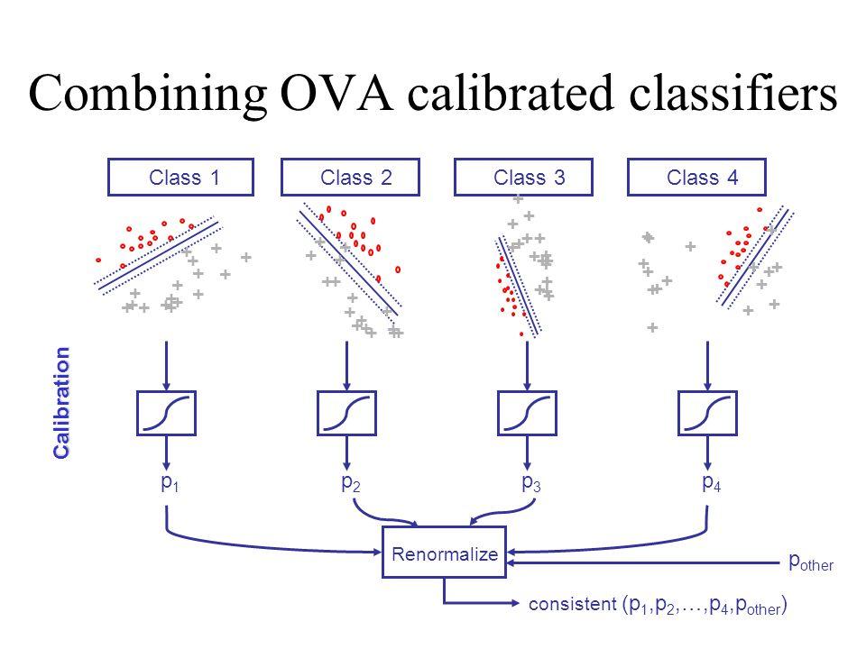 Combining OVA calibrated classifiers Class 1Class 2Class 3Class 4 + + + + + + + + + ++ + + + + + + + + + + + + + + +++ + + + + + + + + + + + + + + + +
