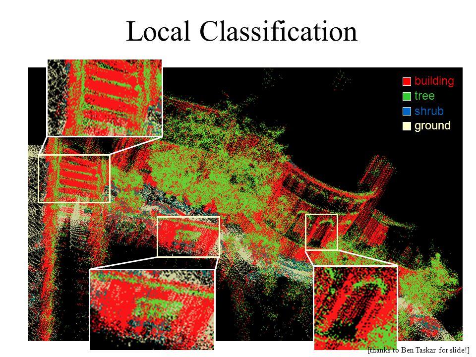 Local Classification building tree shrub ground [thanks to Ben Taskar for slide!]