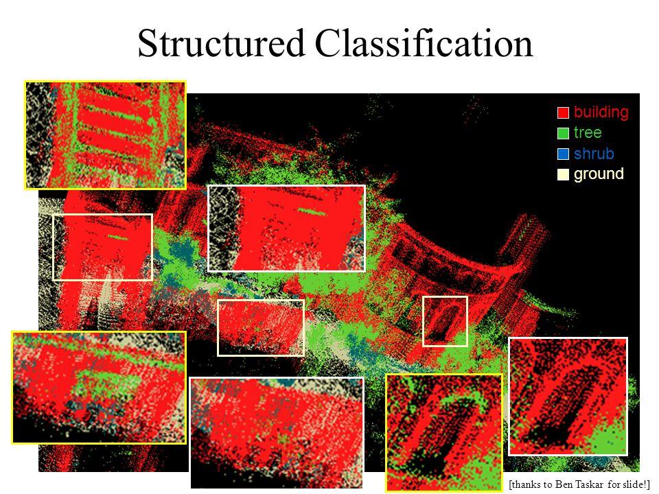 Structured Classification building tree shrub ground [thanks to Ben Taskar for slide!]