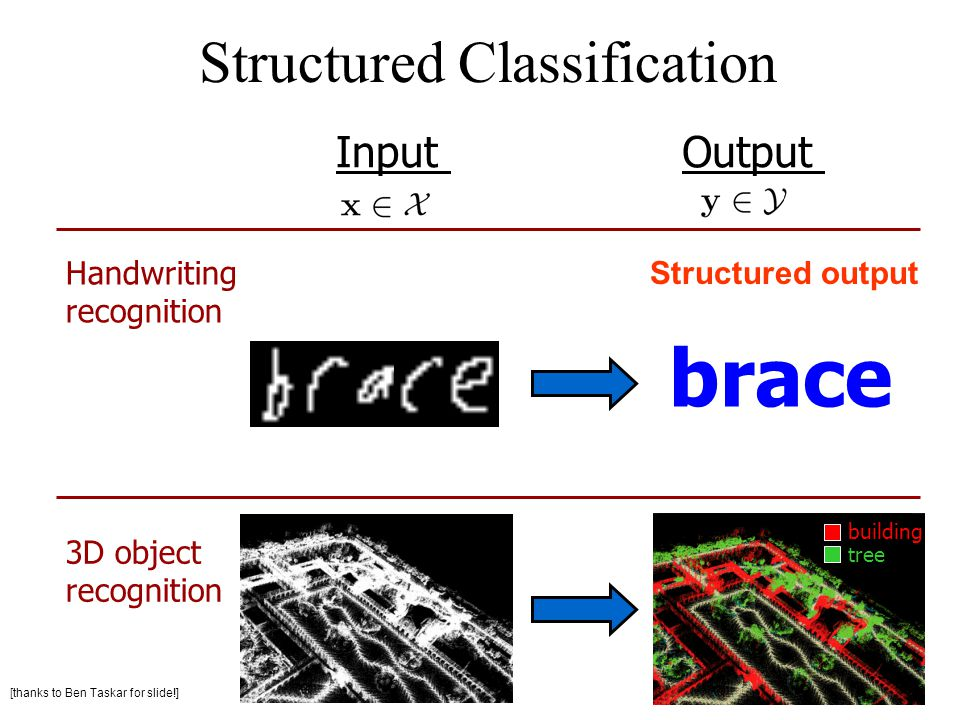 Structured Classification Handwriting recognition InputOutput 3D object recognition building tree brace Structured output [thanks to Ben Taskar for sl