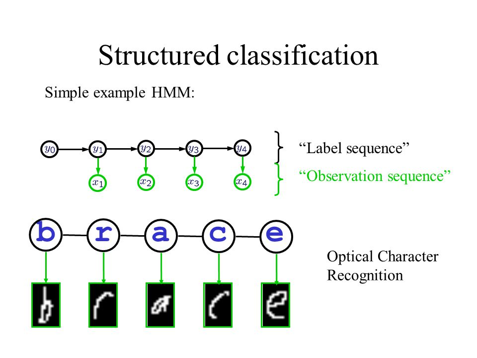 """Structured classification Simple example HMM: """"Label sequence"""" """"Observation sequence"""" b r a c e Optical Character Recognition"""