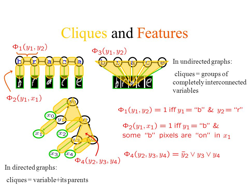 Cliques and Features b r a c e In undirected graphs: cliques = groups of completely interconnected variables In directed graphs: cliques = variable+it