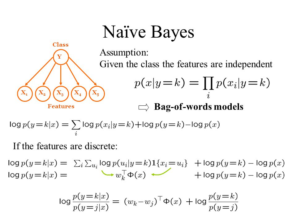 Naïve Bayes X1X1 X2X2 X3X3 X4X4 X5X5 Y Assumption: Given the class the features are independent Class Features Bag-of-words models If the features are