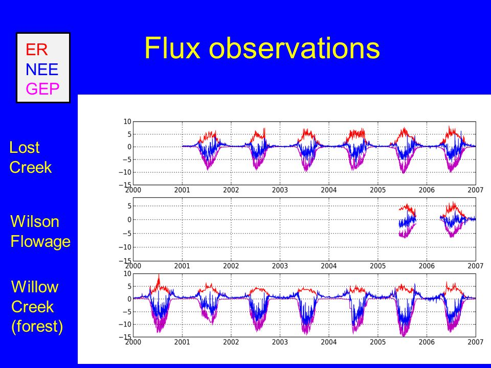 Flux observations Lost Creek Wilson Flowage Willow Creek (forest) ER NEE GEP