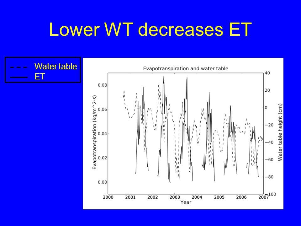 Lower WT decreases ET Water table ET