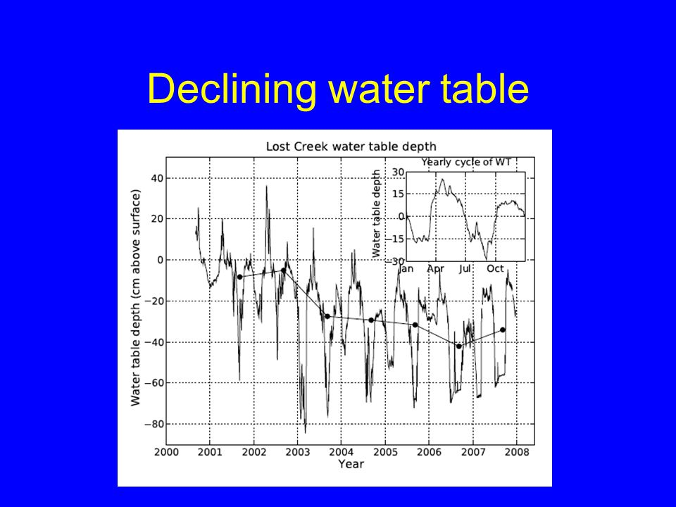 Declining water table