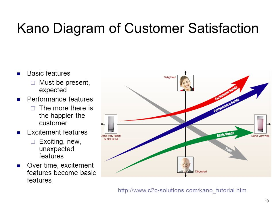 10 Kano Diagram of Customer Satisfaction Basic features  Must be present, expected Performance features  The more there is the happier the customer