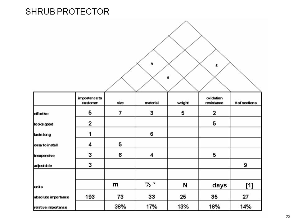 23 SHRUB PROTECTOR m% * Ndays[1]