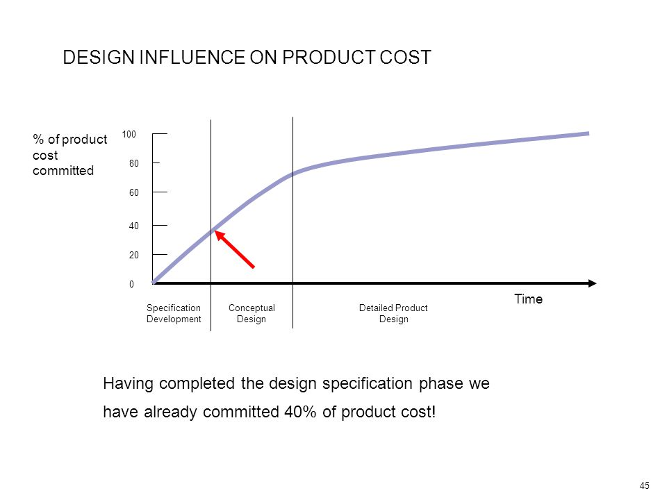 45 DESIGN INFLUENCE ON PRODUCT COST Specification Development % of product cost committed Conceptual Design Detailed Product Design Time 100 60 0 20 40 80 Having completed the design specification phase we have already committed 40% of product cost!