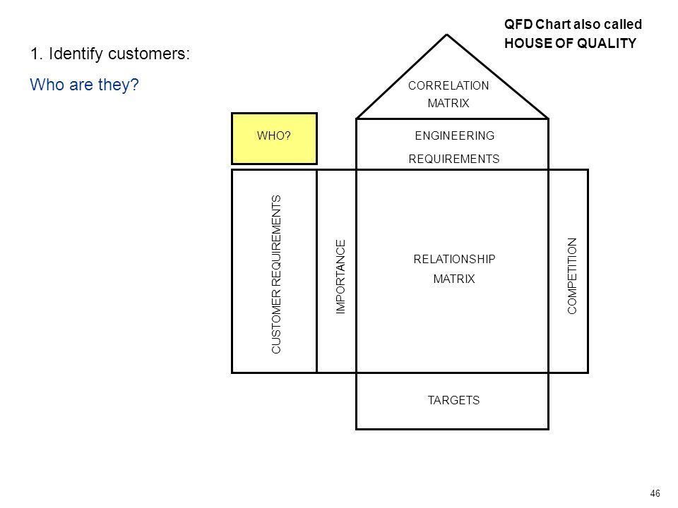 46 CUSTOMER REQUIREMENTS IMPORTANCE RELATIONSHIP MATRIX COMPETITION TARGETS ENGINEERING REQUIREMENTS CORRELATION MATRIX WHO.