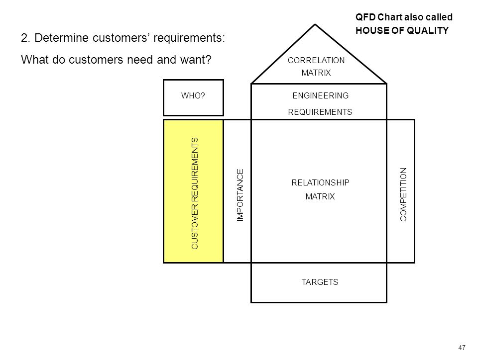 47 CUSTOMER REQUIREMENTS IMPORTANCE RELATIONSHIP MATRIX COMPETITION TARGETS CORRELATION MATRIX WHO.