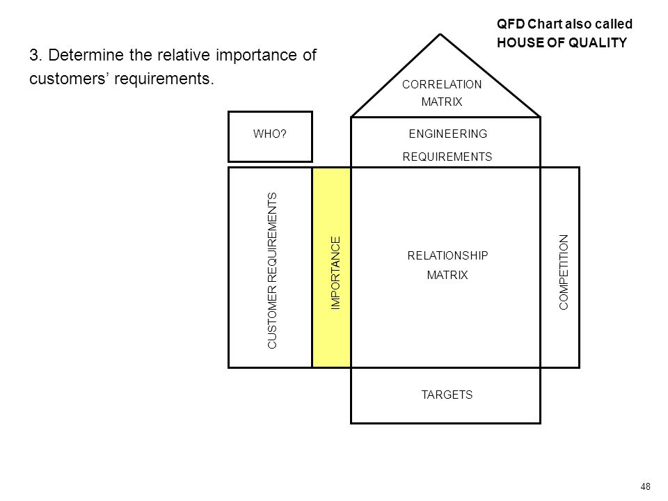 48 CUSTOMER REQUIREMENTS IMPORTANCE RELATIONSHIP MATRIX COMPETITION TARGETS CORRELATION MATRIX WHO.