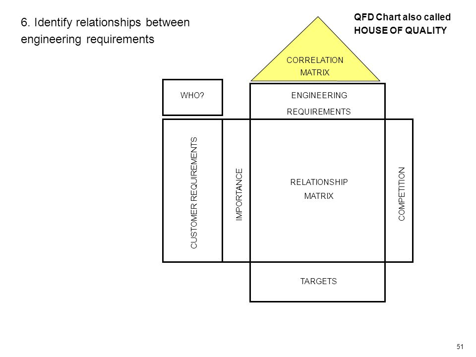51 CUSTOMER REQUIREMENTS IMPORTANCE RELATIONSHIP MATRIX COMPETITION TARGETS CORRELATION MATRIX WHO.