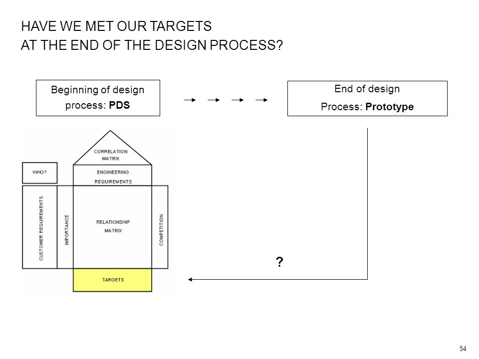 54 HAVE WE MET OUR TARGETS AT THE END OF THE DESIGN PROCESS? Beginning of design process: PDS End of design Process: Prototype ?