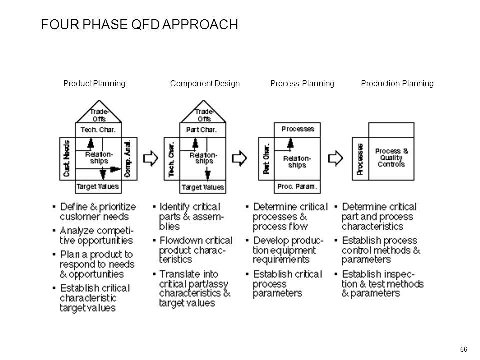 66 FOUR PHASE QFD APPROACH Product PlanningComponent Design Process PlanningProduction Planning