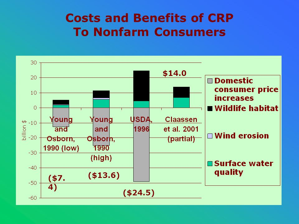Costs and Benefits of CRP To Nonfarm Consumers ($7. 4) ($13.6) ($24.5) $14.0