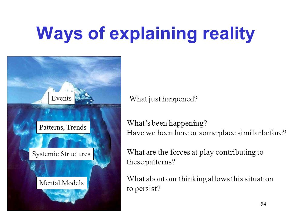 54 Ways of explaining reality Events Patterns, Trends Systemic Structures Mental Models What just happened.