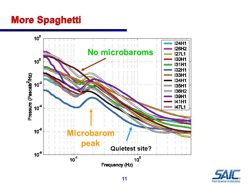 11 More Spaghetti Microbarom peak No microbaroms Quietest site