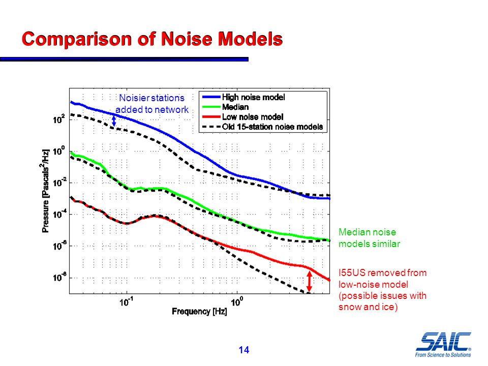 14 Comparison of Noise Models ) I55US removed from low-noise model (possible issues with snow and ice) Noisier stations added to network Median noise