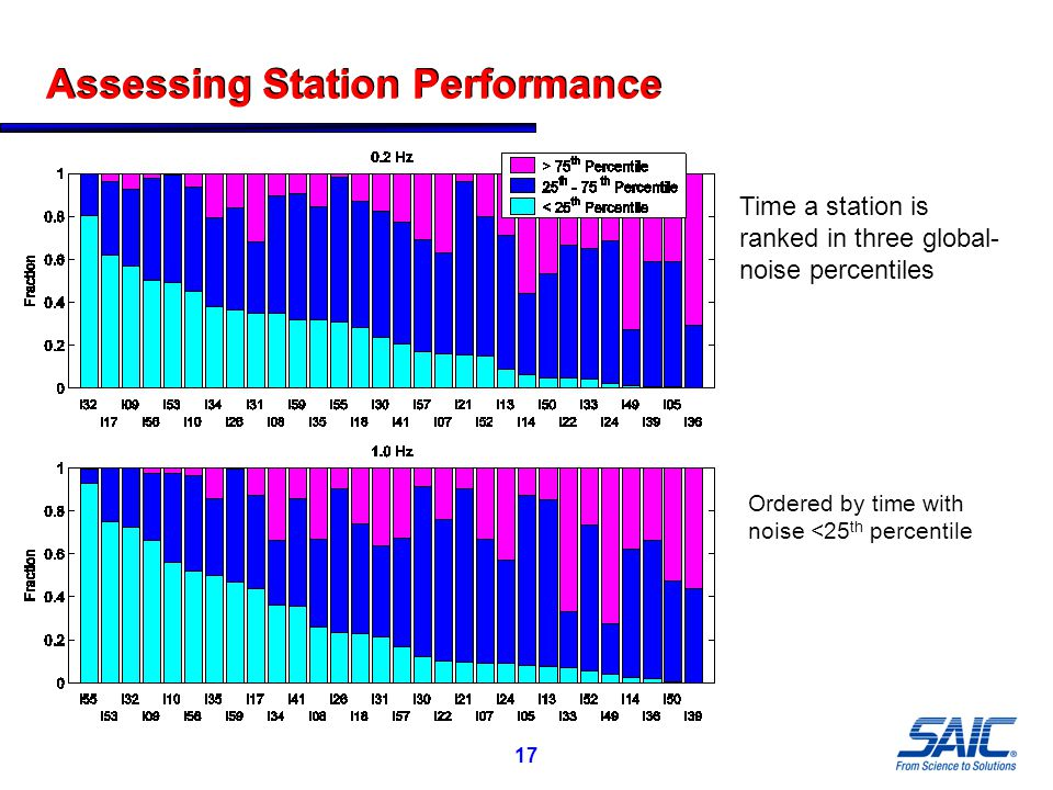 17 Assessing Station Performance Time a station is ranked in three global- noise percentiles Ordered by time with noise <25 th percentile