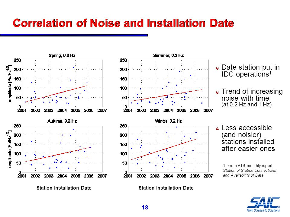 18 Correlation of Noise and Installation Date  Date station put in IDC operations 1  Trend of increasing noise with time (at 0.2 Hz and 1 Hz)  Less