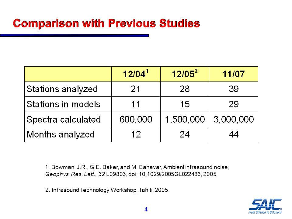4 Comparison with Previous Studies 1. Bowman, J.R., G.E.