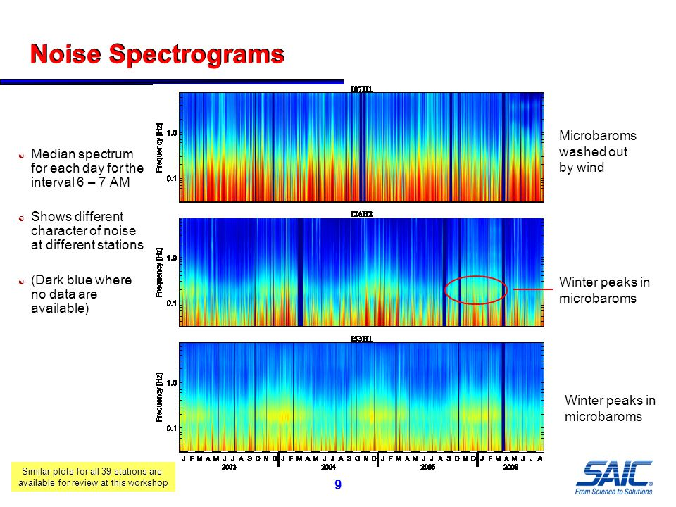 20 Correlation of Noise and Land Cover  Land cover categories None Herbaceous and sparse shrub Shrub and sparse trees Dense trees  Noise decreases with more dense vegetation (at 0.2 Hz and 1 Hz) Amount of Ground Cover