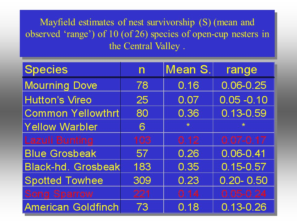 Mayfield estimates of nest survivorship (S) (mean and observed 'range') of 10 (of 26) species of open-cup nesters in the Central Valley.