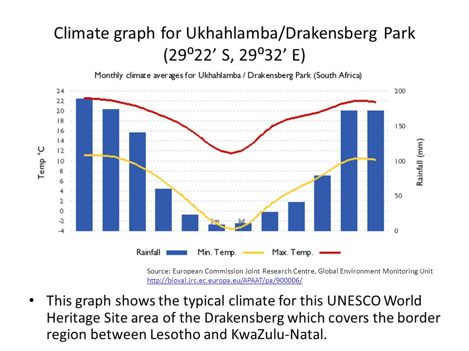 Climate graph for Ukhahlamba/Drakensberg Park (29⁰22' S, 29⁰32' E) This graph shows the typical climate for this UNESCO World Heritage Site area of th