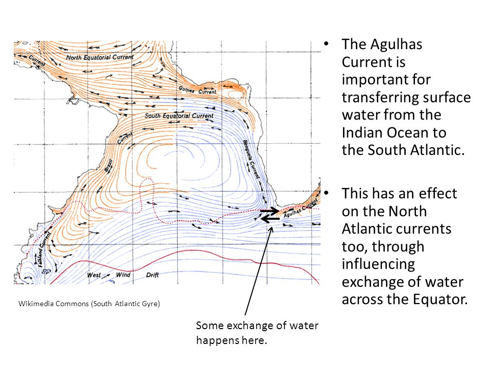 The Agulhas Current is important for transferring surface water from the Indian Ocean to the South Atlantic. This has an effect on the North Atlantic