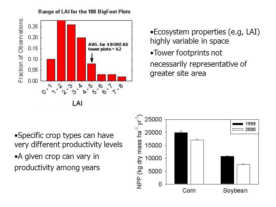 Ecosystem properties (e.g, LAI) highly variable in space Tower footprints not necessarily representative of greater site area Specific crop types can have very different productivity levels A given crop can vary in productivity among years