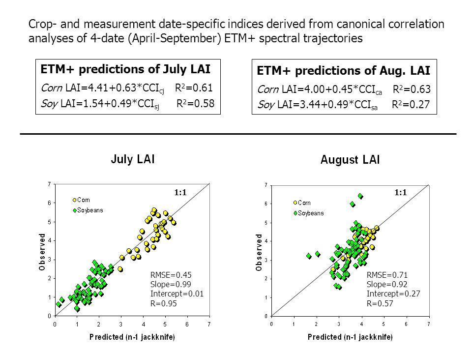 Corn LAI=4.41+0.63*CCI cj R 2 =0.61 Soy LAI=1.54+0.49*CCI sj R 2 =0.58 ETM+ predictions of July LAI Corn LAI=4.00+0.45*CCI ca R 2 =0.63 Soy LAI=3.44+0