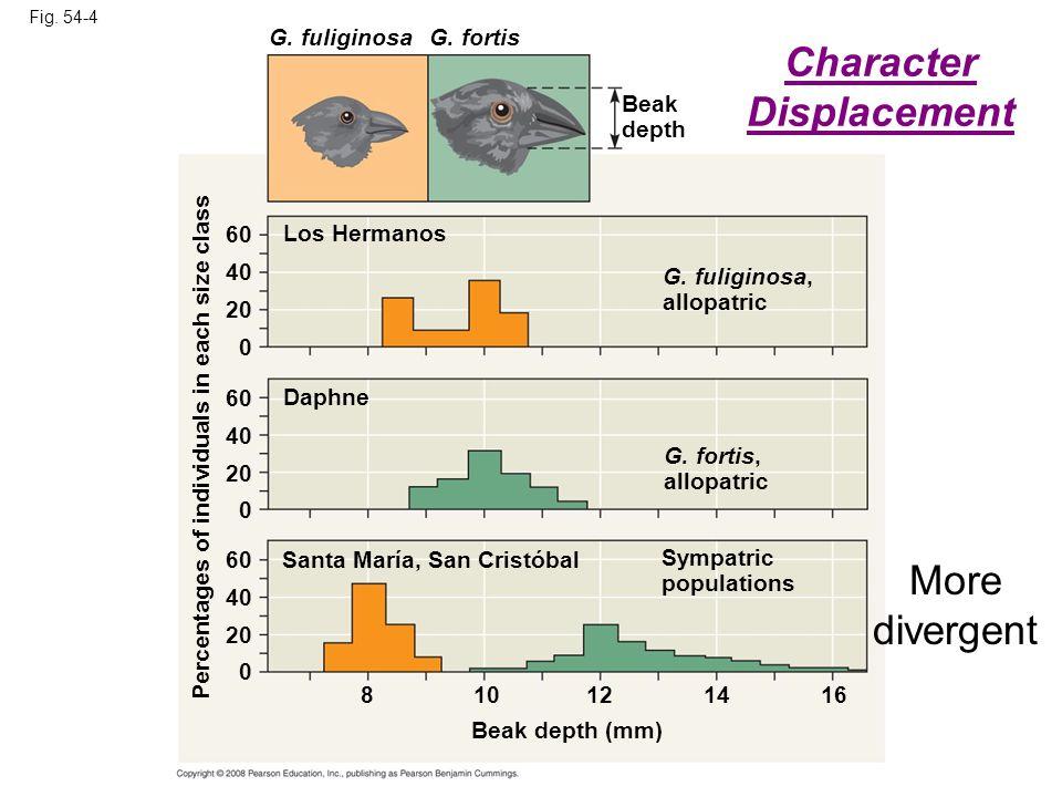 Fig. 54-4 Los Hermanos G. fuliginosaG. fortis Beak depth Daphne G.
