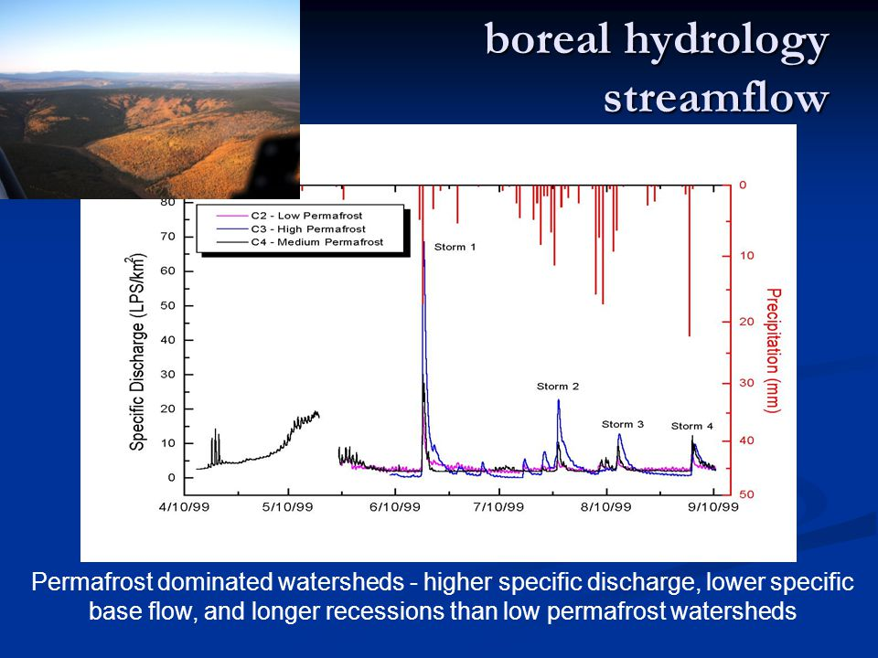 boreal hydrology streamflow Permafrost dominated watersheds - higher specific discharge, lower specific base flow, and longer recessions than low permafrost watersheds
