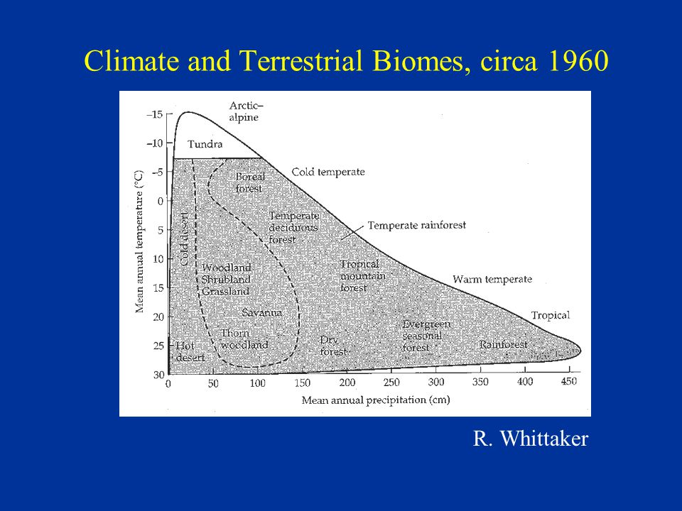 Climate and Terrestrial Biomes, circa 1960 R. Whittaker