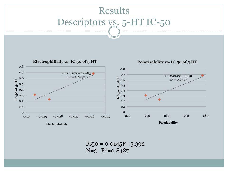 Results Descriptors vs. 5-HT IC-50 Polarizability IC50 = 0.0145P - 3.392 N=3 R 2 =0.8487