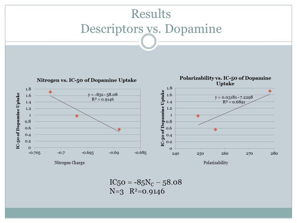Results Descriptors vs.