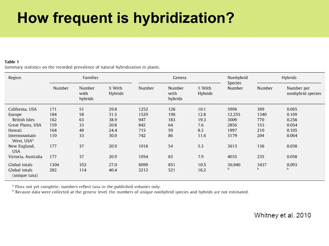 How frequent is hybridization? Whitney et al. 2010