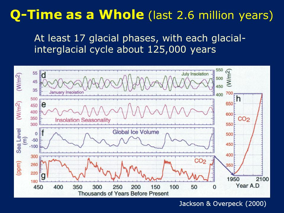 Q-Time as a Whole (last 2.6 million years) At least 17 glacial phases, with each glacial- interglacial cycle about 125,000 years Jackson & Overpeck (2000)