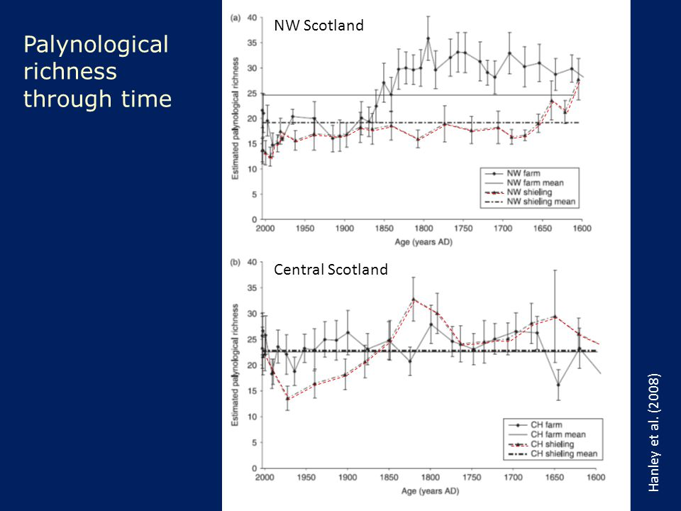 NW Scotland Central Scotland Hanley et al. (2008) Palynological richness through time
