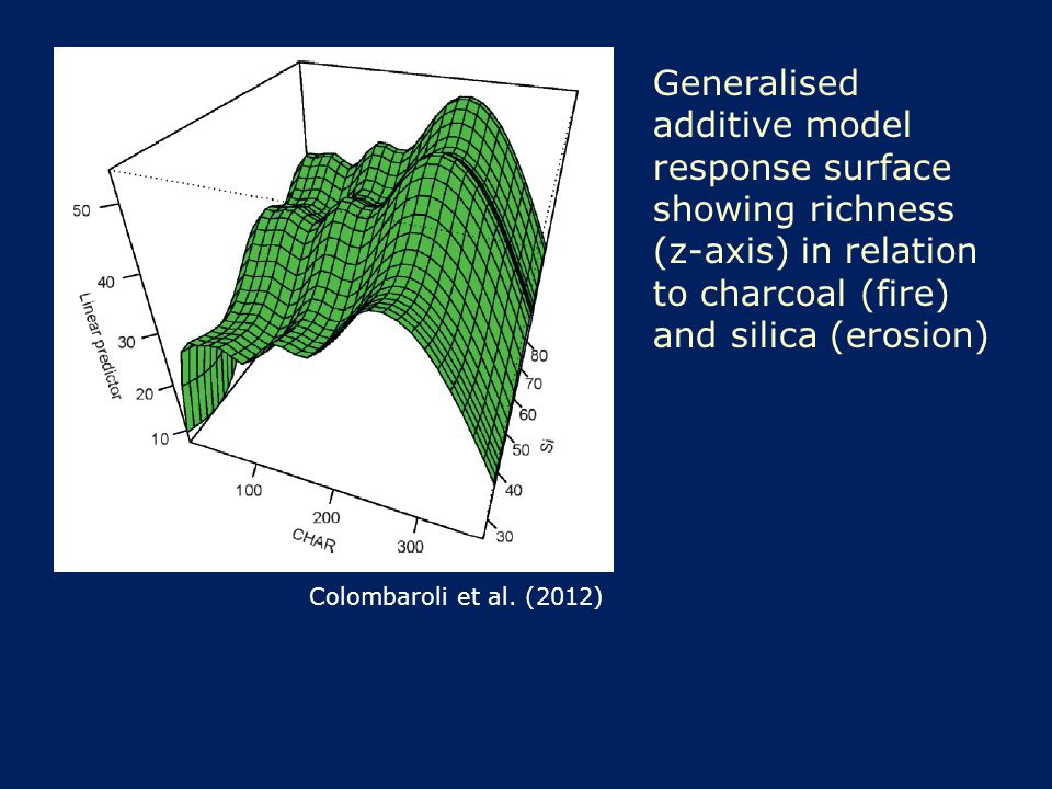 Generalised additive model response surface showing richness (z-axis) in relation to charcoal (fire) and silica (erosion) Colombaroli et al. (2012)