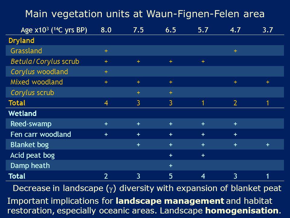 Main vegetation units at Waun-Fignen-Felen area Age x10 3 ( 14 C yrs BP)8.07.56.55.74.73.7 Dryland Grassland++ Betula/Corylus scrub++++ Corylus woodland+ Mixed woodland+++++ Corylus scrub++ Total433121 Wetland Reed-swamp+++++ Fen carr woodland+++++ Blanket bog+++++ Acid peat bog++ Damp heath+ Total235431 Decrease in landscape () diversity with expansion of blanket peat Important implications for landscape management and habitat restoration, especially oceanic areas.