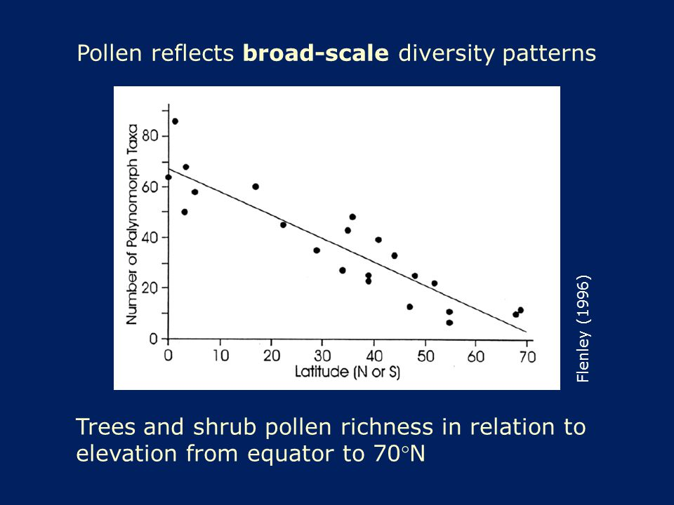 Pollen reflects broad-scale diversity patterns Trees and shrub pollen richness in relation to elevation from equator to 70N Flenley (1996)