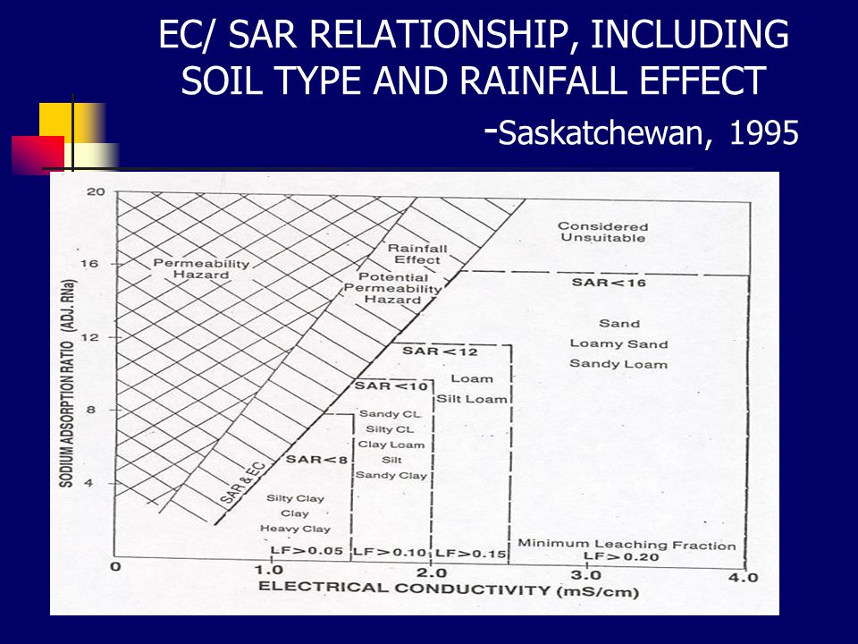 EC/ SAR RELATIONSHIP, INCLUDING SOIL TYPE AND RAINFALL EFFECT - Saskatchewan, 1995