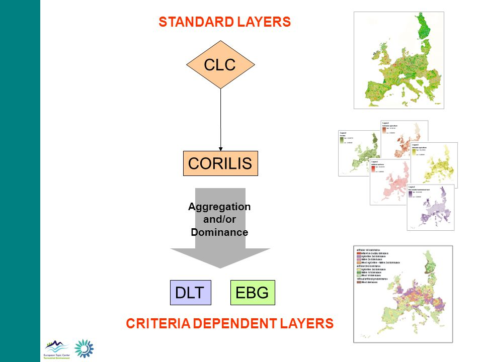 CLC CORILIS EBGDLT CRITERIA DEPENDENT LAYERS Aggregation and/or Dominance STANDARD LAYERS