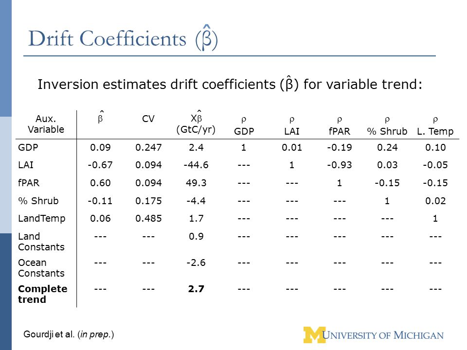Drift Coefficients (β) Aux. Variable  CV X (GtC/yr)  GDP  LAI  fPAR  % Shrub  L. Temp GDP0.090.2472.410.01-0.190.240.10 LAI-0.670.094-44.6---1-