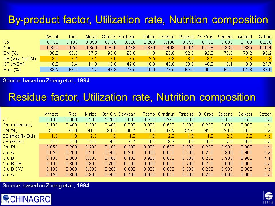 CHINAGRO By-product factor, Utilization rate, Nutrition composition Residue factor, Utilization rate, Nutrition composition Source: based on Zheng et al., 1994