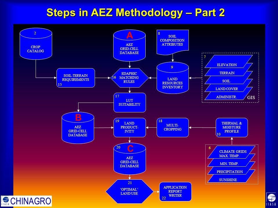 Steps in AEZ Methodology – Part 2 APPLICATION REPORT WRITER CROP CATALOG 2 ADMINISTR.